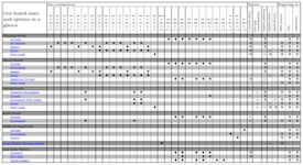 Board Comparison Chart